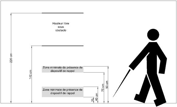 ANNEXE 4 DÉTECTION DES OBSTACLES EN SAILLIE LATÉRALE OU EN PORTE À FAUX schema cas 1